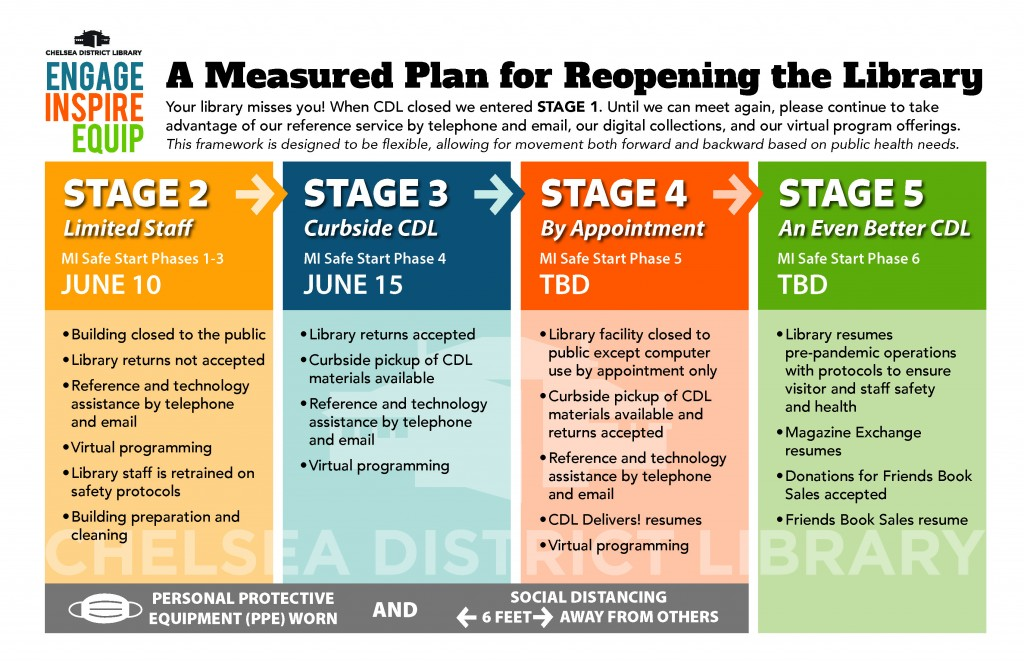 graphic with reopening plan